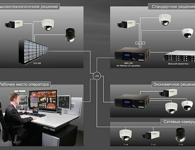 Для безопасного сна: Bosch Security Systems оснащает отель комплексной системой безопасности