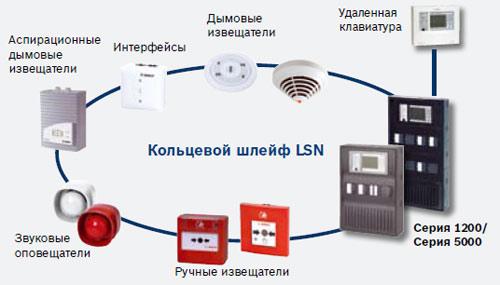 """Компания """"Самат шоу техник"""" представляет интегрируемую систему пожарной сигнализации и речевого оповещения Smart Safety Link."""
